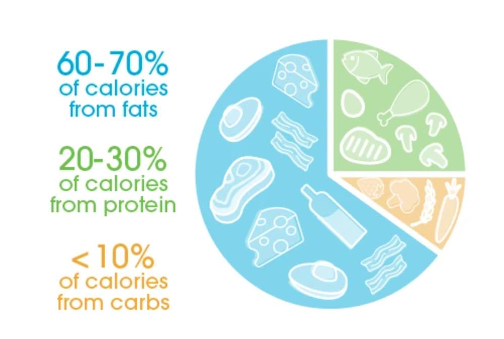Kui palju on soovitav süüa süsivesikuid Keto toitumisel? Kui palju täpselt see 5% süsivesikuid, 75 % rasva ja 20 % proteiini on grammides, leidsin vastuseks, et 25 g süsivesikuid, 189 g rasva ja 86 g proteiini