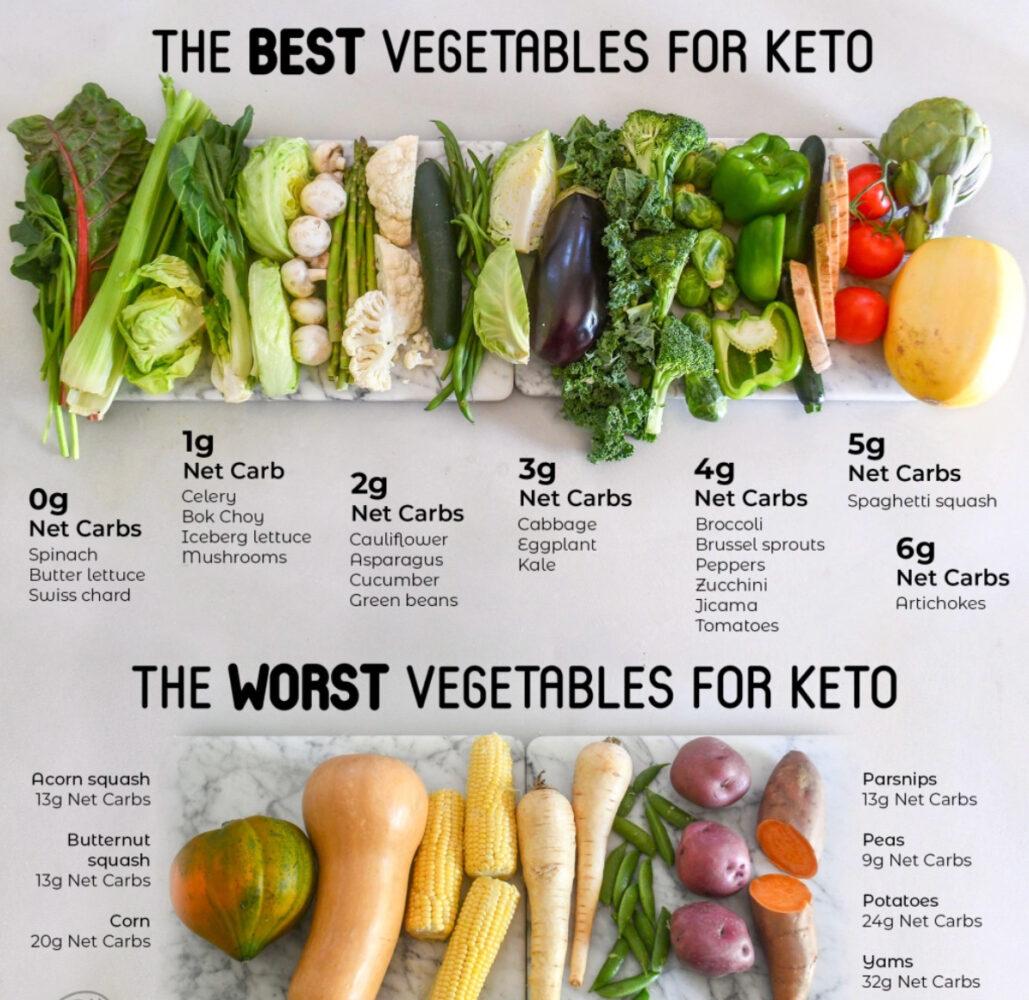 Mis on Keto toitumise Toidud, mida võib süüa? Parima juurviljad Keto LCHF dieedi puhul